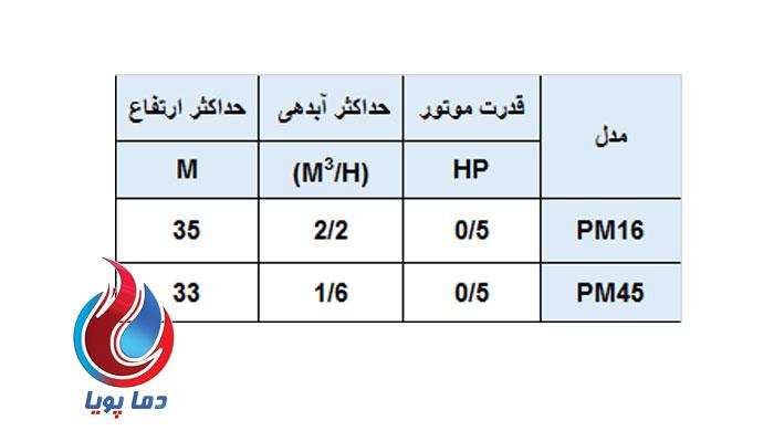 پمپ آب محیطی ارس PM16