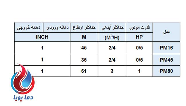جدول پمپ محیطی مورگن PM45