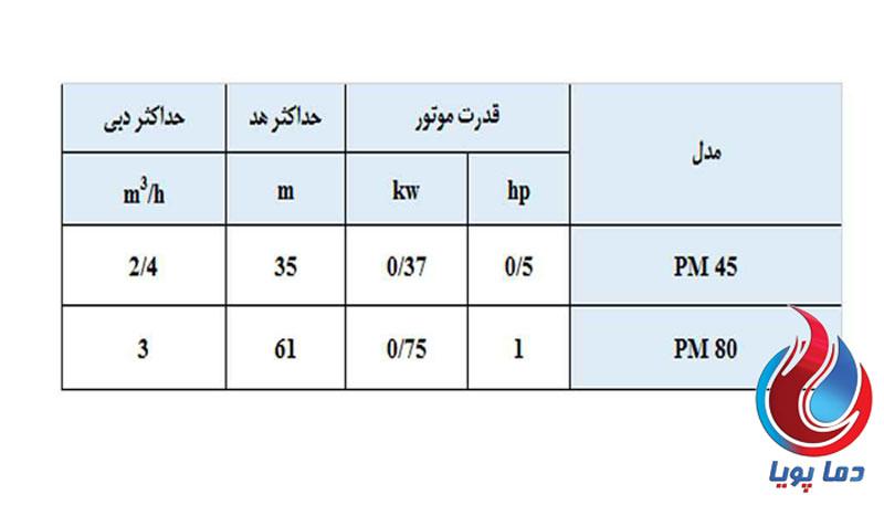جدول پمپ آب محیطی پنتاکس PM80