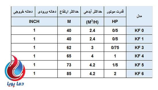 جدول پمپ آب محیطی سایر KF3