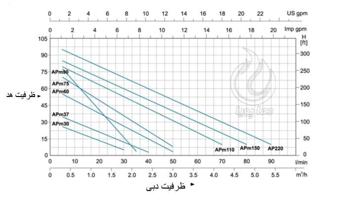نمودار منحنی هد و دبی پمپ لیو