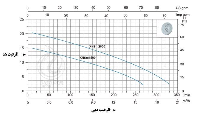 نمودار منحنی پمپ خودمکش لیو XHSM1500
